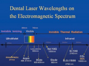 Dental Laser Wavelength on the Electromagnetic Spectrum